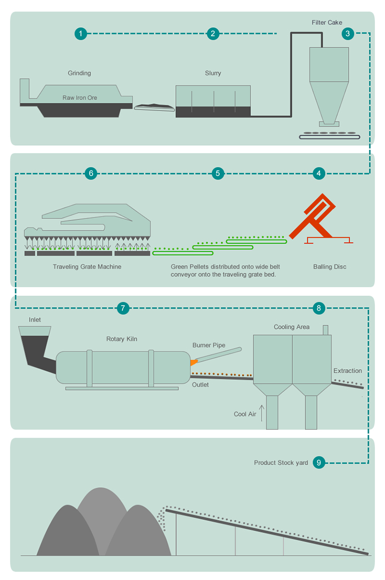 Pelletisation Infographic: Pellet Plant Process